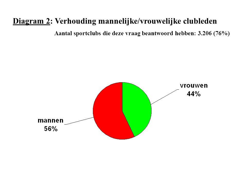 Diagram 2: Verhouding mannelijke/vrouwelijke clubleden