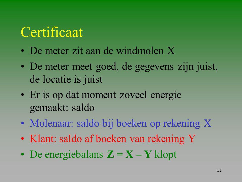 Certificaat De meter zit aan de windmolen X
