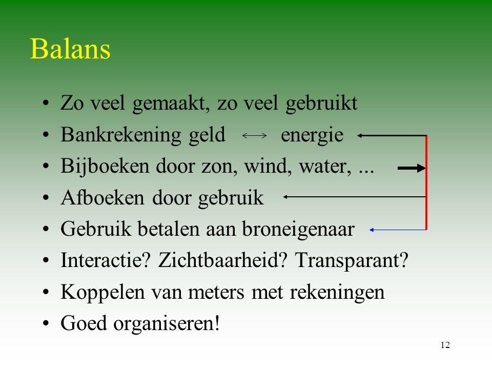 Balans Zo veel gemaakt, zo veel gebruikt Bankrekening geld energie
