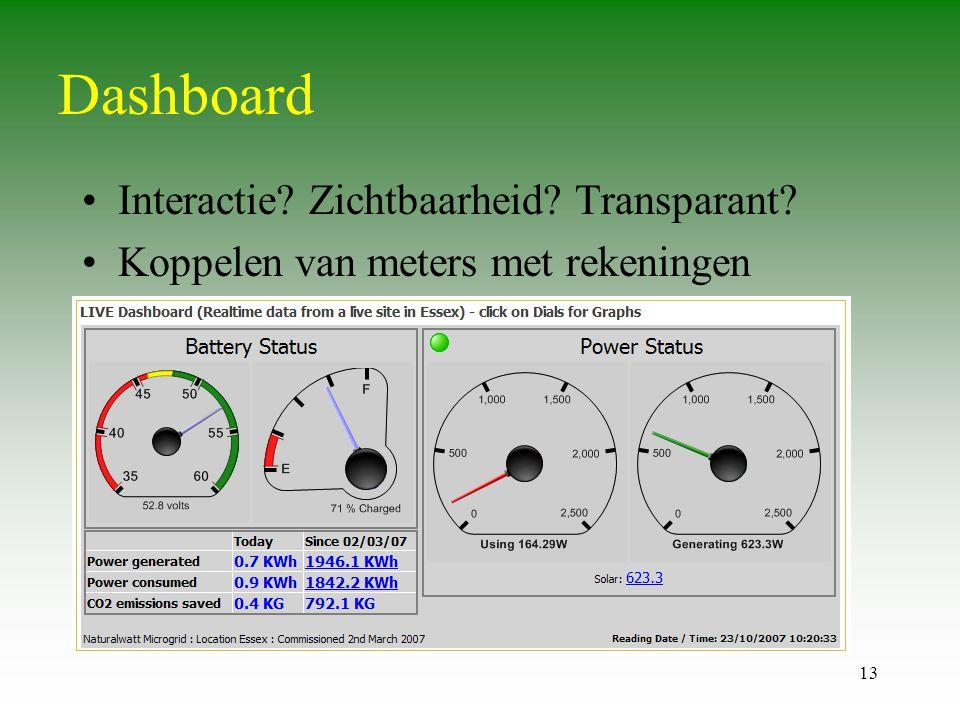 Dashboard Interactie Zichtbaarheid Transparant