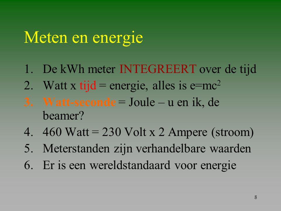 Meten en energie De kWh meter INTEGREERT over de tijd