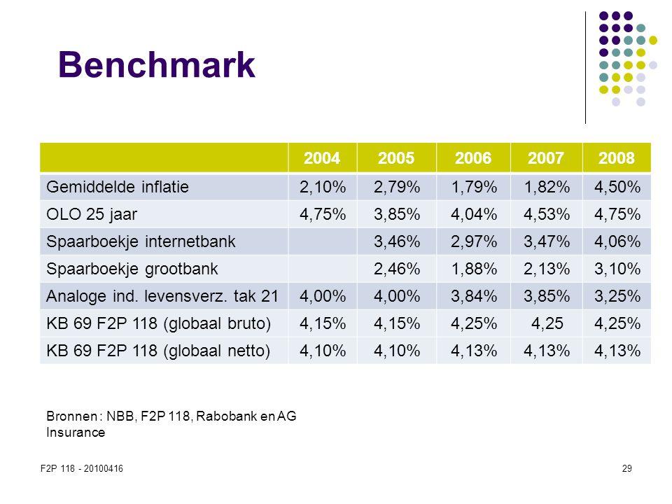 Benchmark 2004 2005 2006 2007 2008 Gemiddelde inflatie 2,10% 2,79%