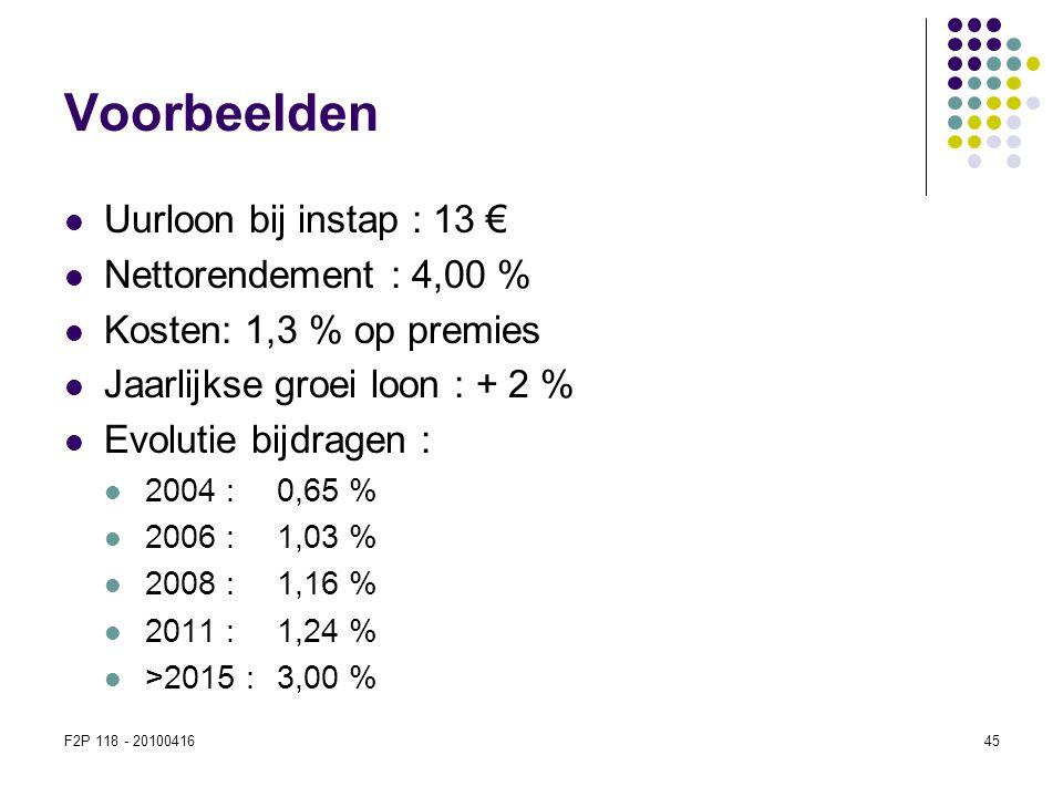 Voorbeelden Uurloon bij instap : 13 € Nettorendement : 4,00 %