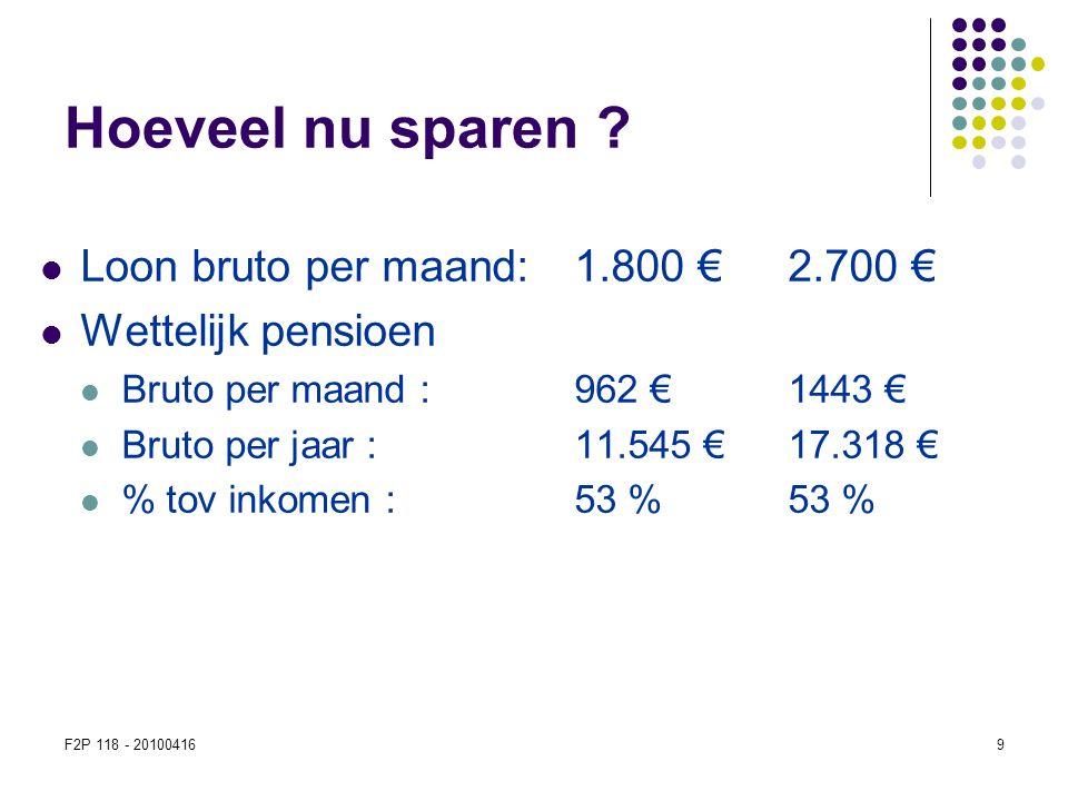 Hoeveel nu sparen Loon bruto per maand: 1.800 € 2.700 €