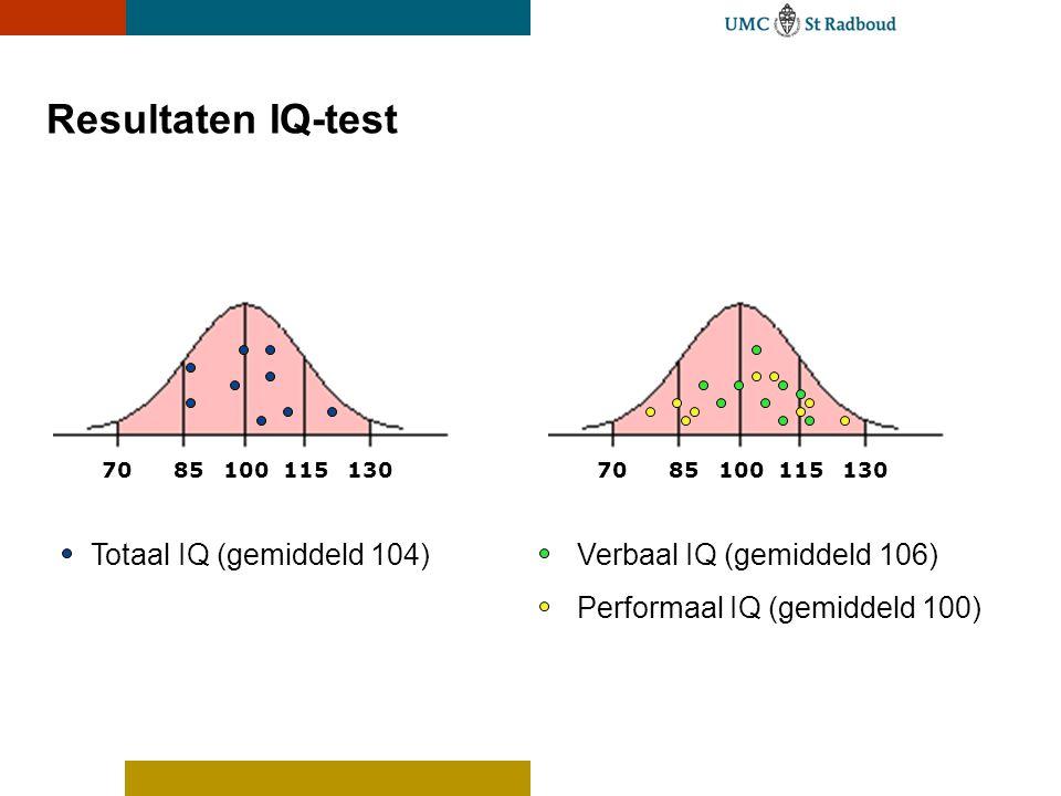 Resultaten IQ-test Totaal IQ (gemiddeld 104)