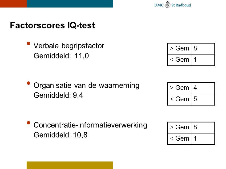 Factorscores IQ-test Verbale begripsfactor Gemiddeld: 11,0