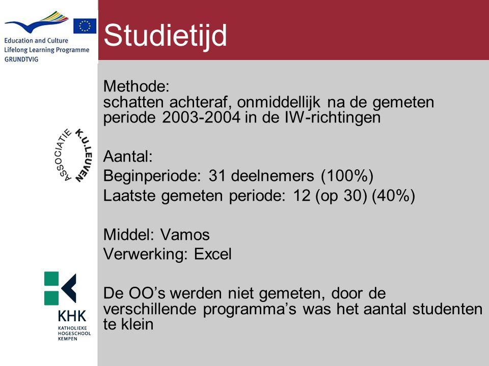 Studietijd Methode: schatten achteraf, onmiddellijk na de gemeten periode 2003-2004 in de IW-richtingen.