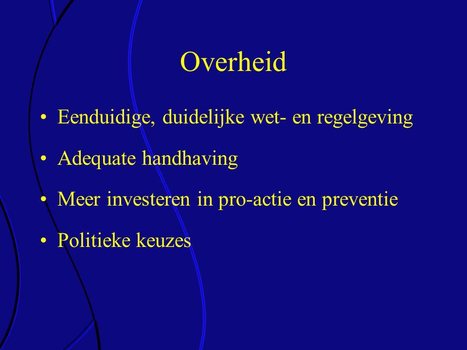 Overheid Eenduidige, duidelijke wet- en regelgeving