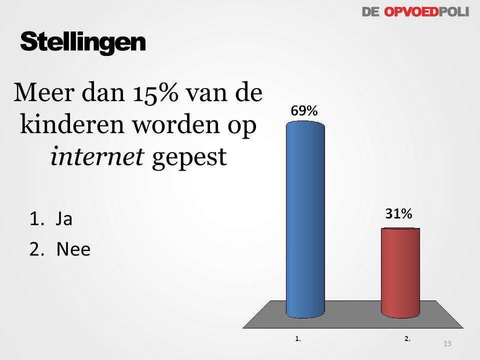 Meer dan 15% van de kinderen worden op internet gepest