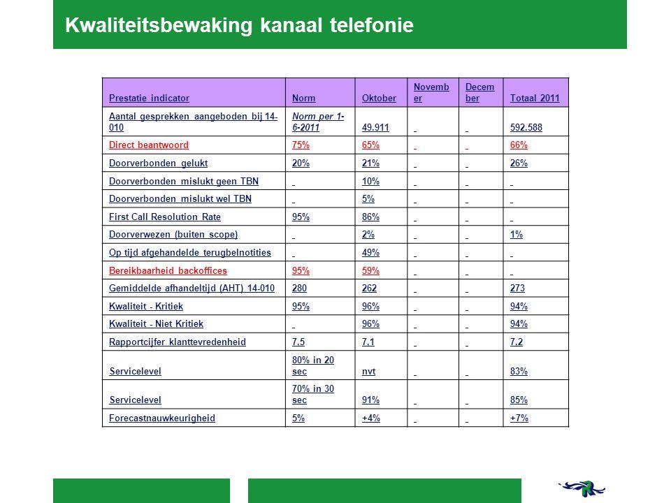 Kwaliteitsbewaking kanaal telefonie