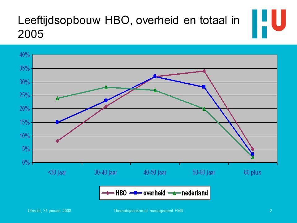 Leeftijdsopbouw HBO, overheid en totaal in 2005