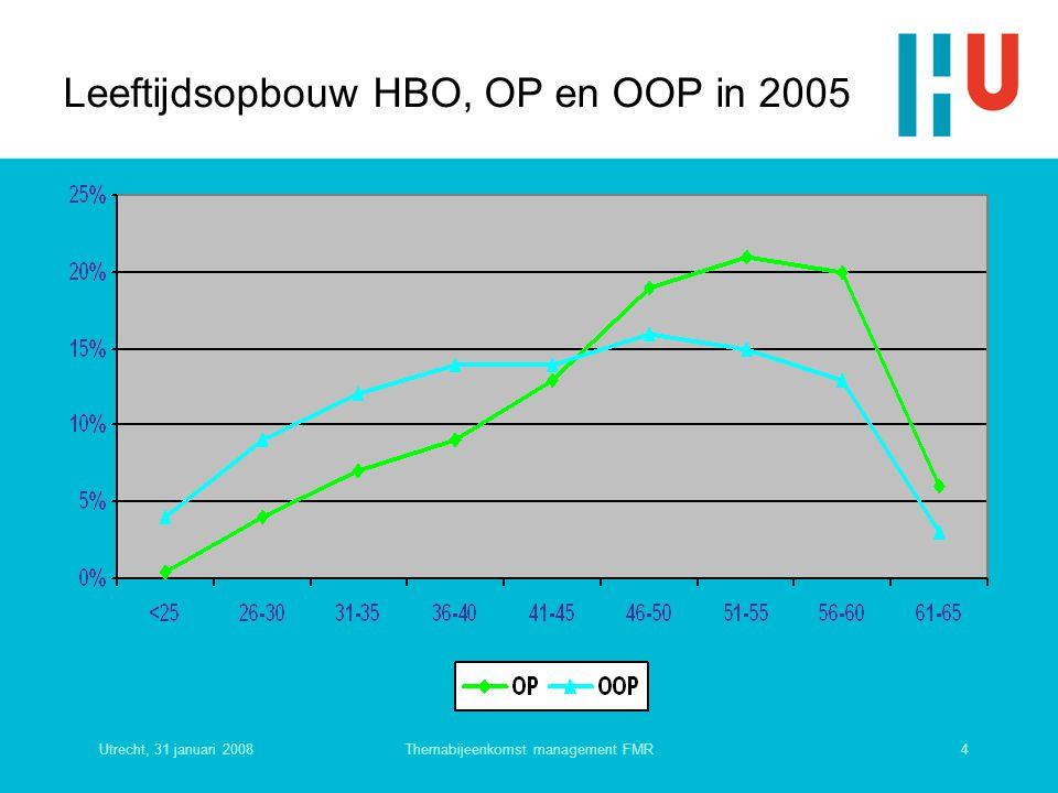 Leeftijdsopbouw HBO, OP en OOP in 2005
