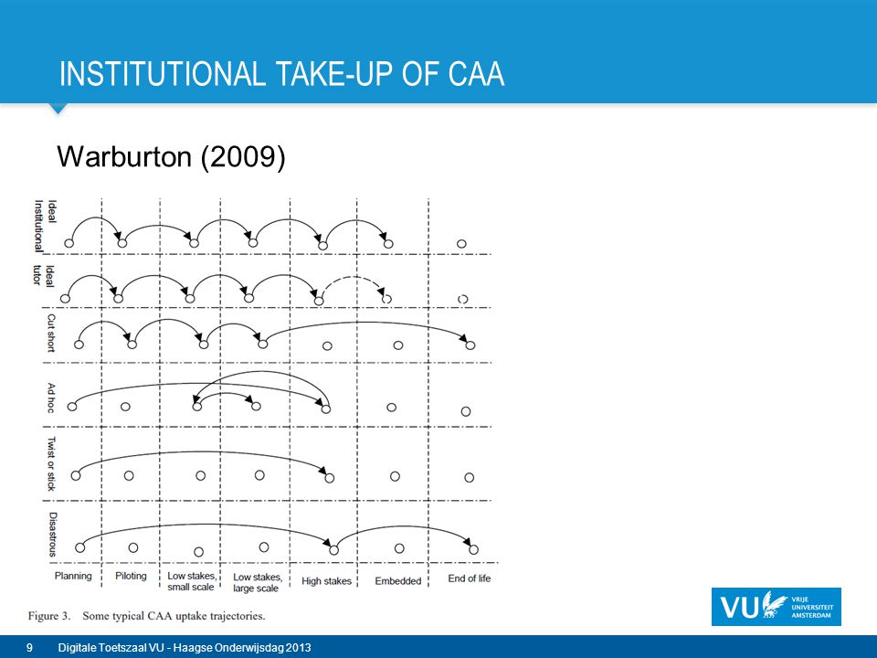 Institutional take-up of CAA