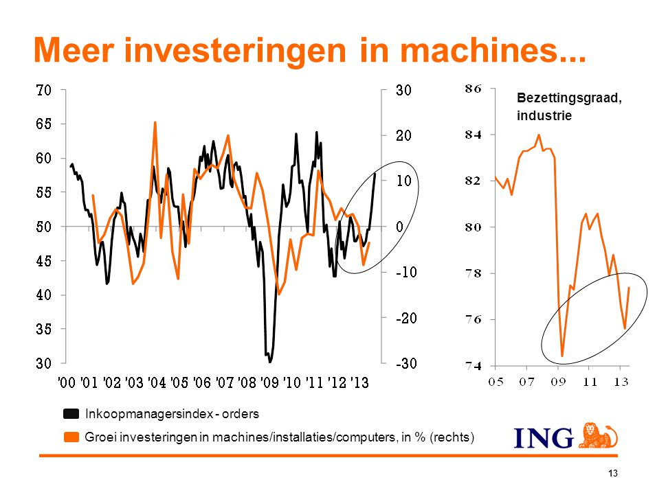 Meer investeringen in machines...