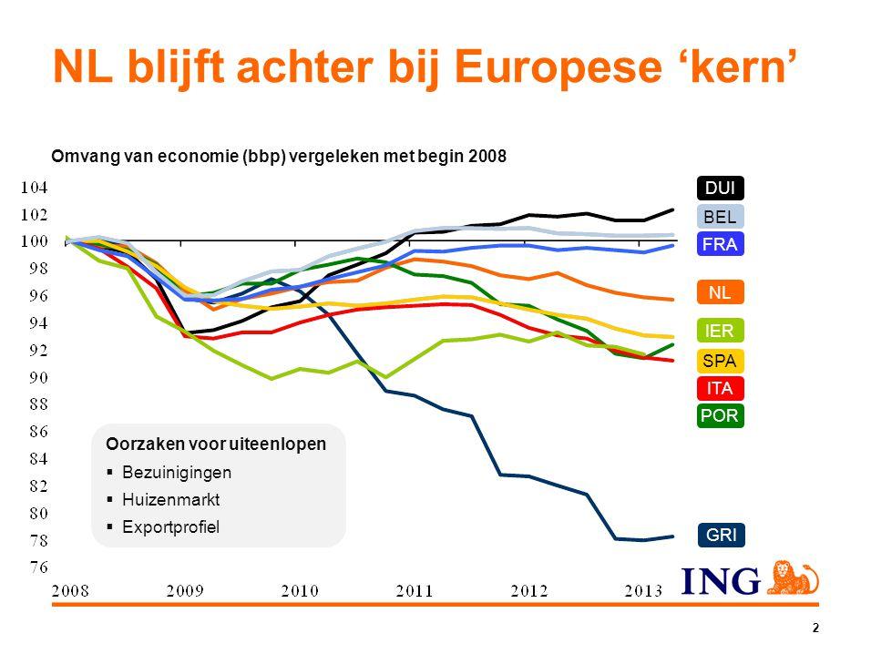 NL blijft achter bij Europese 'kern'