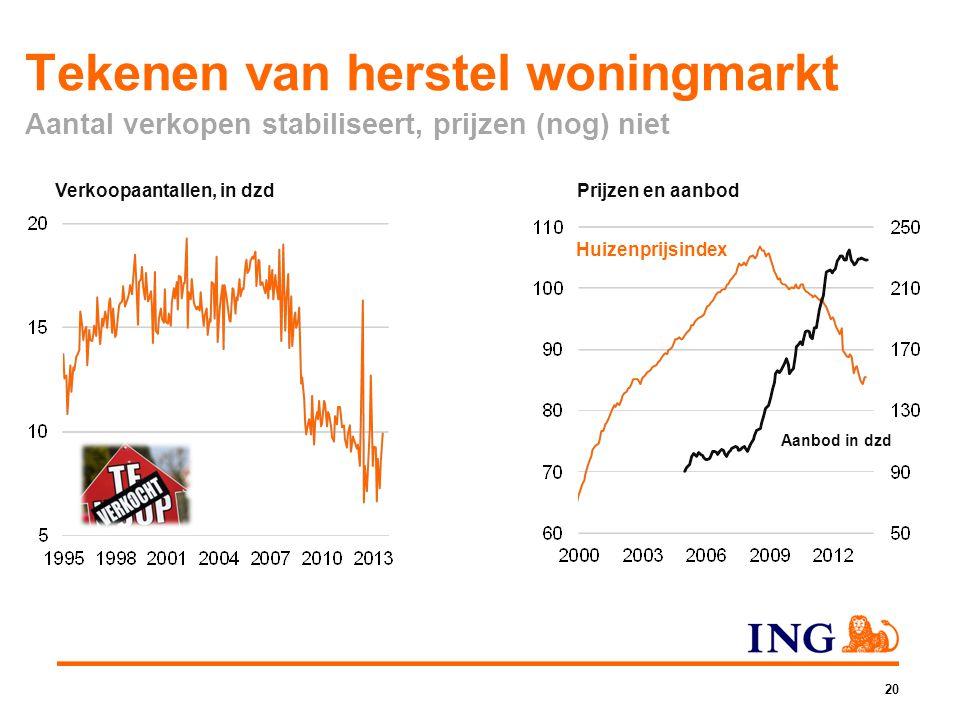 Tekenen van herstel woningmarkt Aantal verkopen stabiliseert, prijzen (nog) niet