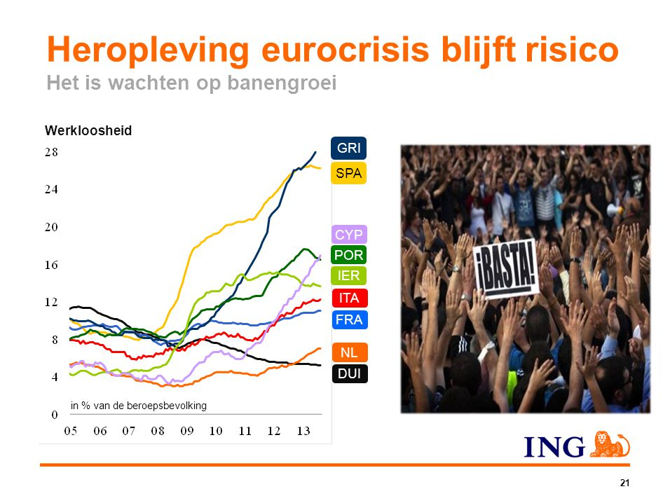 Heropleving eurocrisis blijft risico