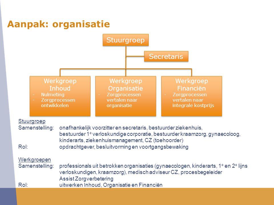 Aanpak: organisatie Stuurgroep Secretaris Werkgroep Inhoud Werkgroep