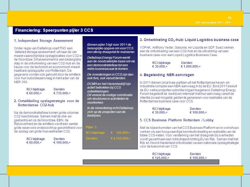 Financiering: Speerpunten pijler 3 CCS