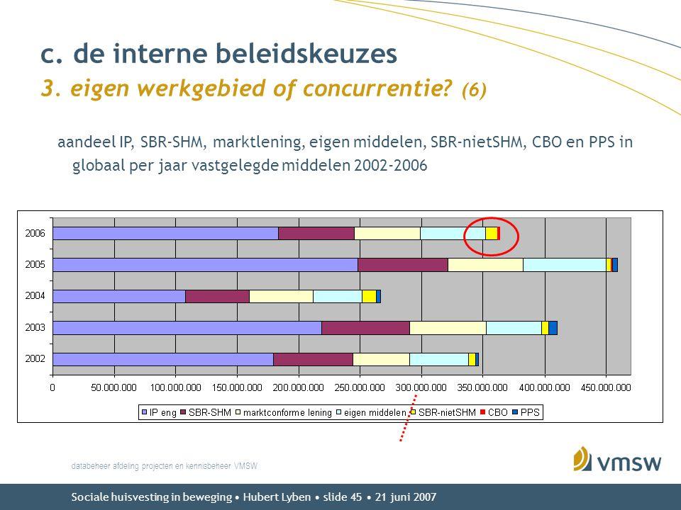c. de interne beleidskeuzes 3. eigen werkgebied of concurrentie (6)