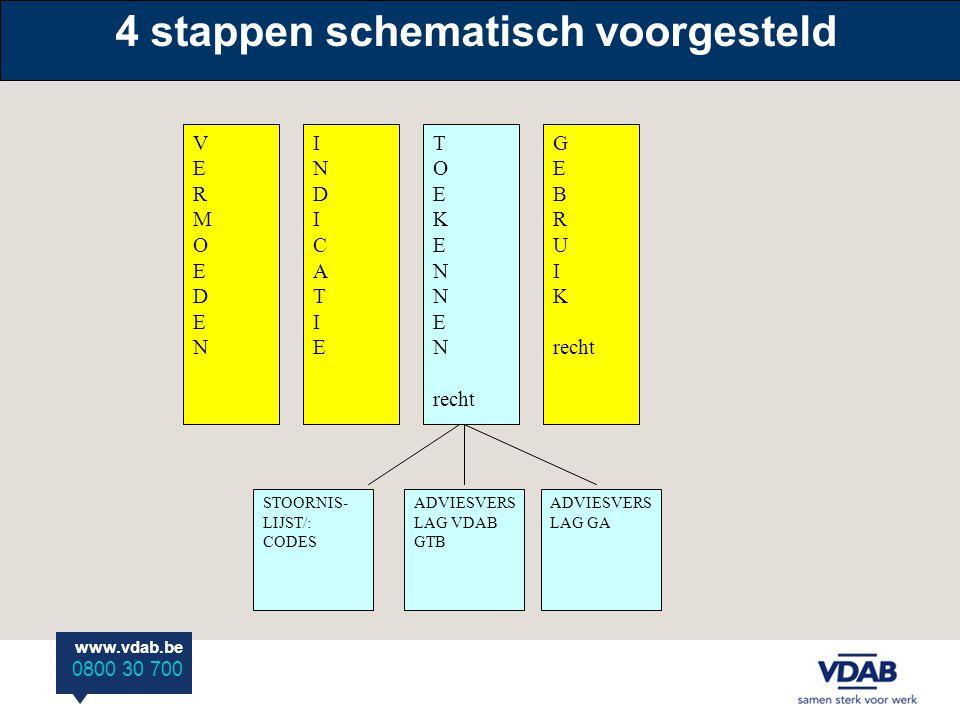 4 stappen schematisch voorgesteld