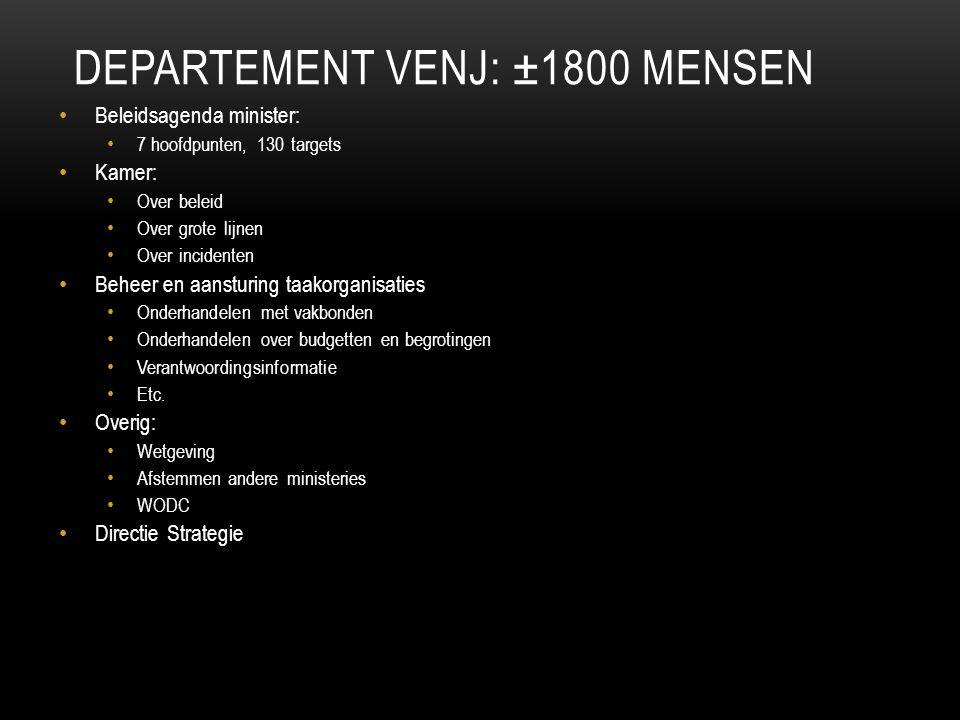 Departement VenJ: ±1800 mensen