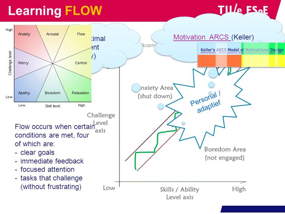 Learning FLOW Motivation ARCS (Keller) Zone of proximal development