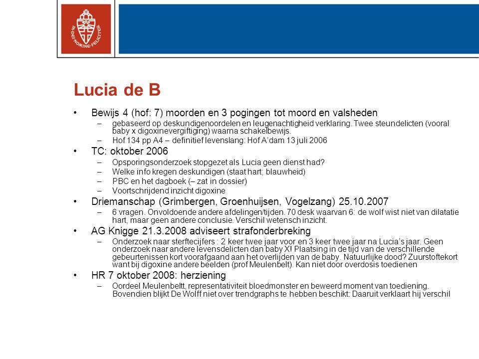Lucia de B Bewijs 4 (hof: 7) moorden en 3 pogingen tot moord en valsheden.