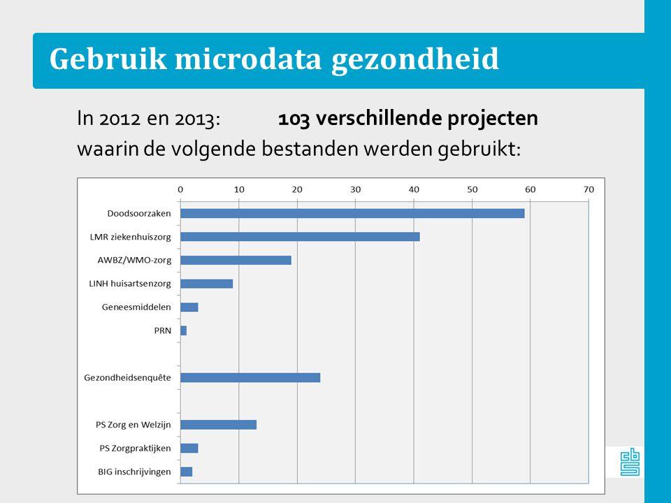 Gebruik microdata gezondheid