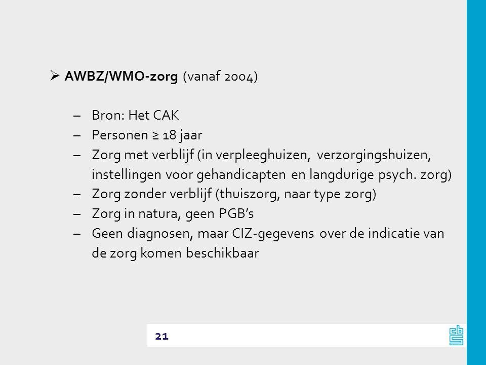 AWBZ/WMO-zorg (vanaf 2004)