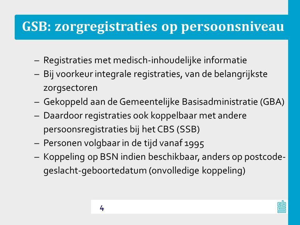 GSB: zorgregistraties op persoonsniveau