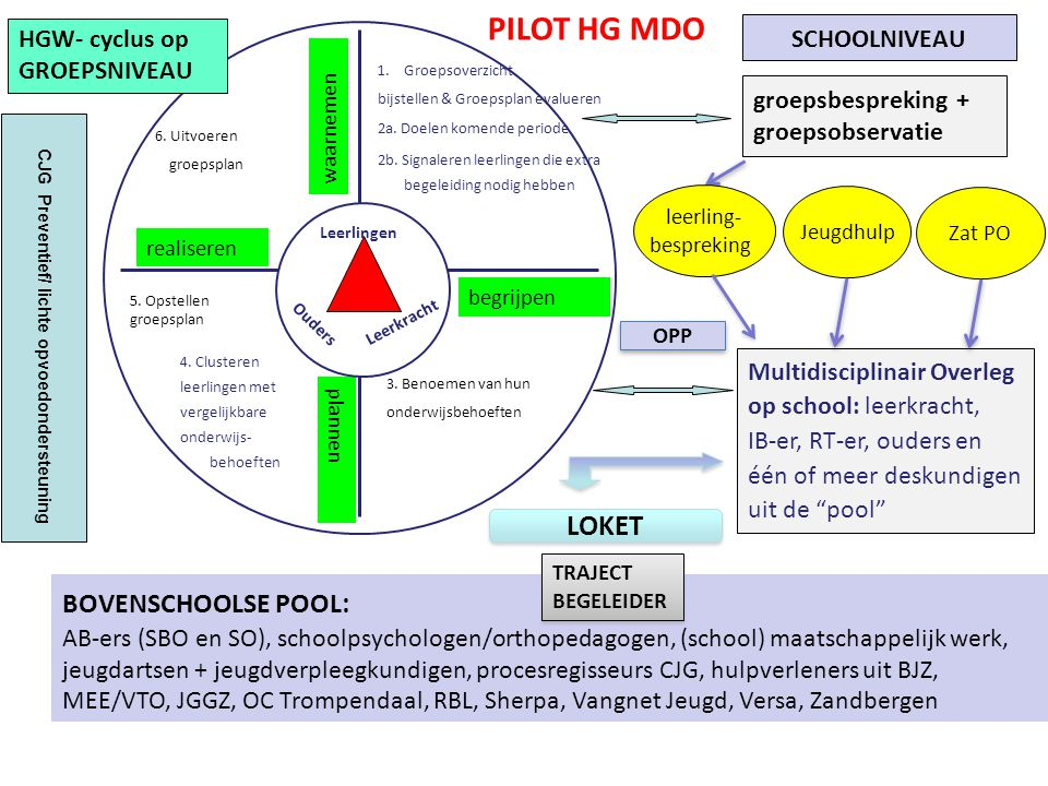 PILOT HG MDO bovenschoolse pool: LOKET schoolniveau
