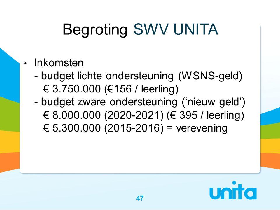 Begroting SWV UNITA