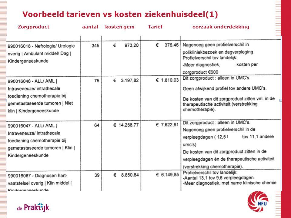 Voorbeeld tarieven vs kosten ziekenhuisdeel(1)