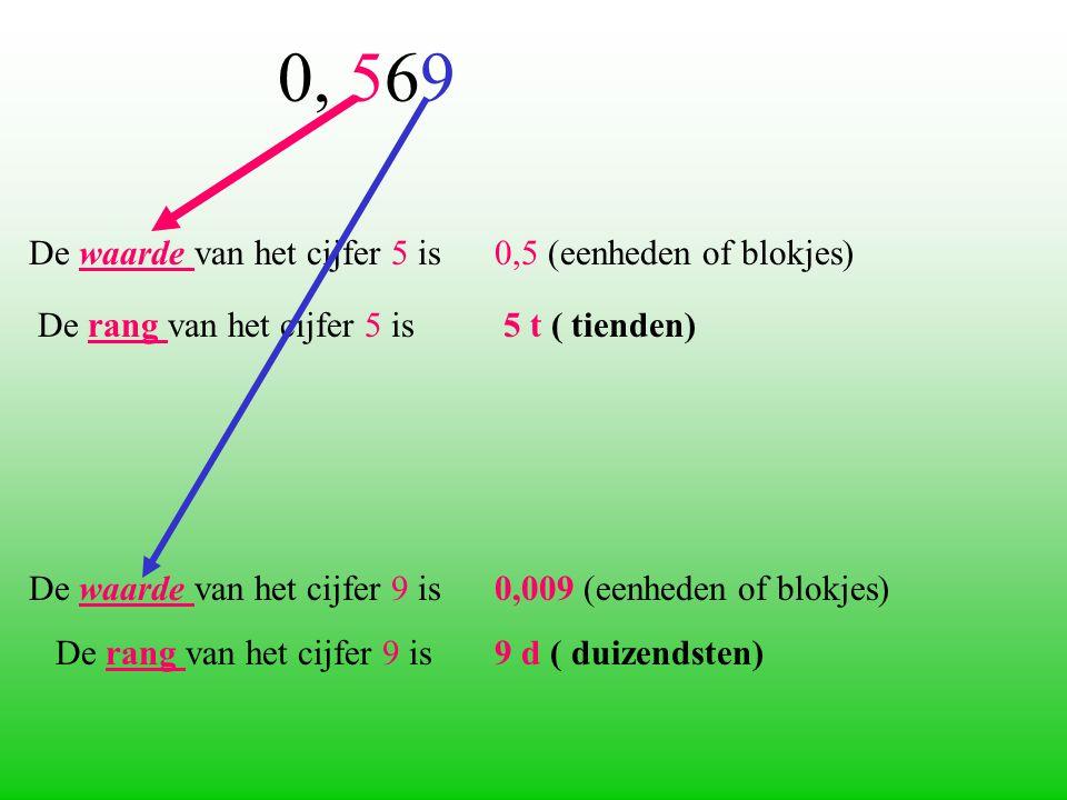 De waarde van het cijfer 5 is 0,5 (eenheden of blokjes)