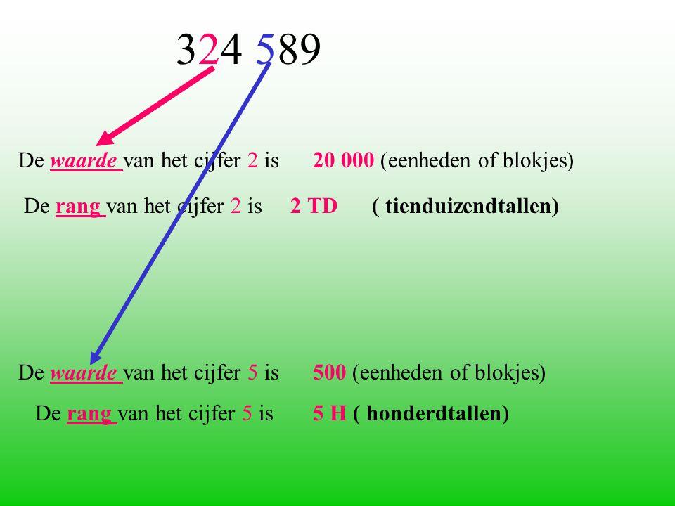 De waarde van het cijfer 2 is 20 000 (eenheden of blokjes)