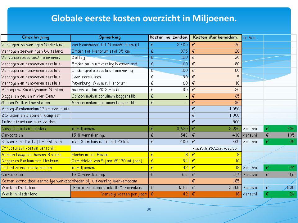 Globale eerste kosten overzicht in Miljoenen.