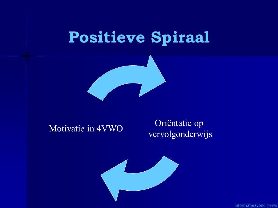 Positieve Spiraal Oriëntatie op Motivatie in 4VWO vervolgonderwijs
