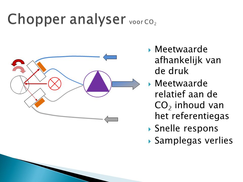 Chopper analyser voor CO2