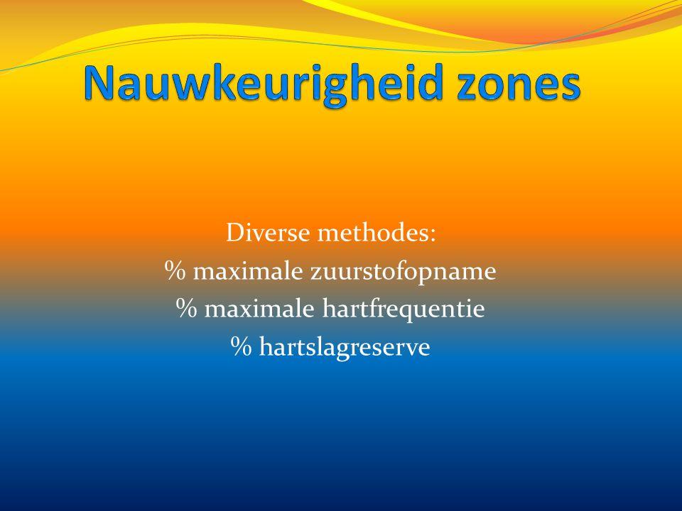 Nauwkeurigheid zones Diverse methodes: % maximale zuurstofopname