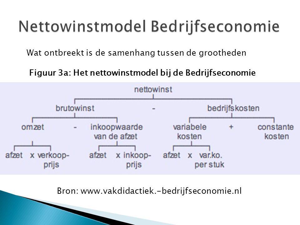 Nettowinstmodel Bedrijfseconomie