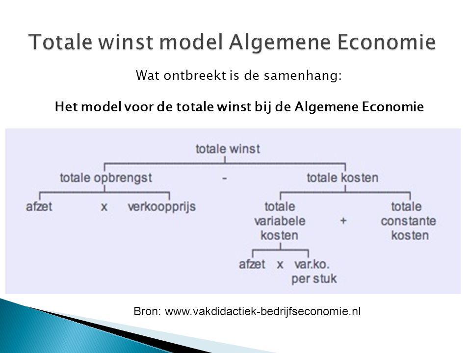 Totale winst model Algemene Economie