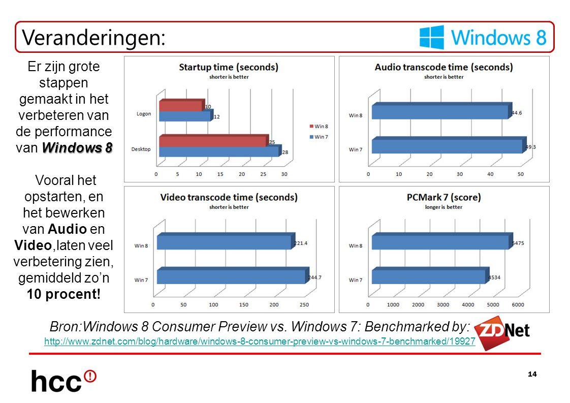 Veranderingen: Er zijn grote stappen gemaakt in het verbeteren van de performance van Windows 8.