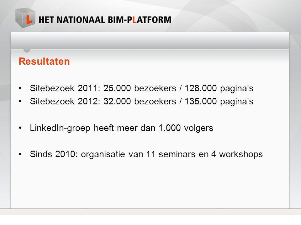 Resultaten Sitebezoek 2011: 25.000 bezoekers / 128.000 pagina's