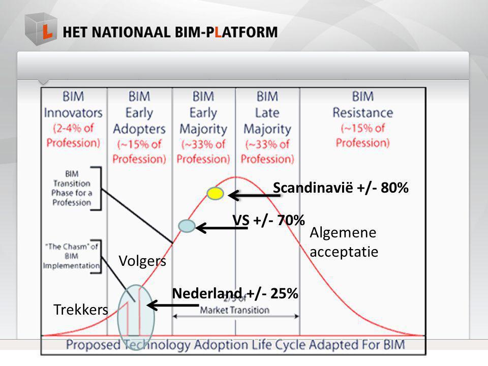 Scandinavië +/- 80% VS +/- 70% Nederland +/- 25% Algemene acceptatie Volgers Trekkers