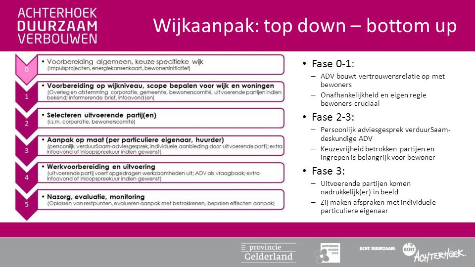 Wijkaanpak: top down – bottom up