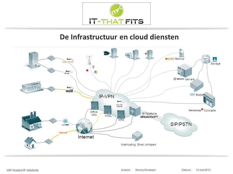 De Infrastructuur en cloud diensten