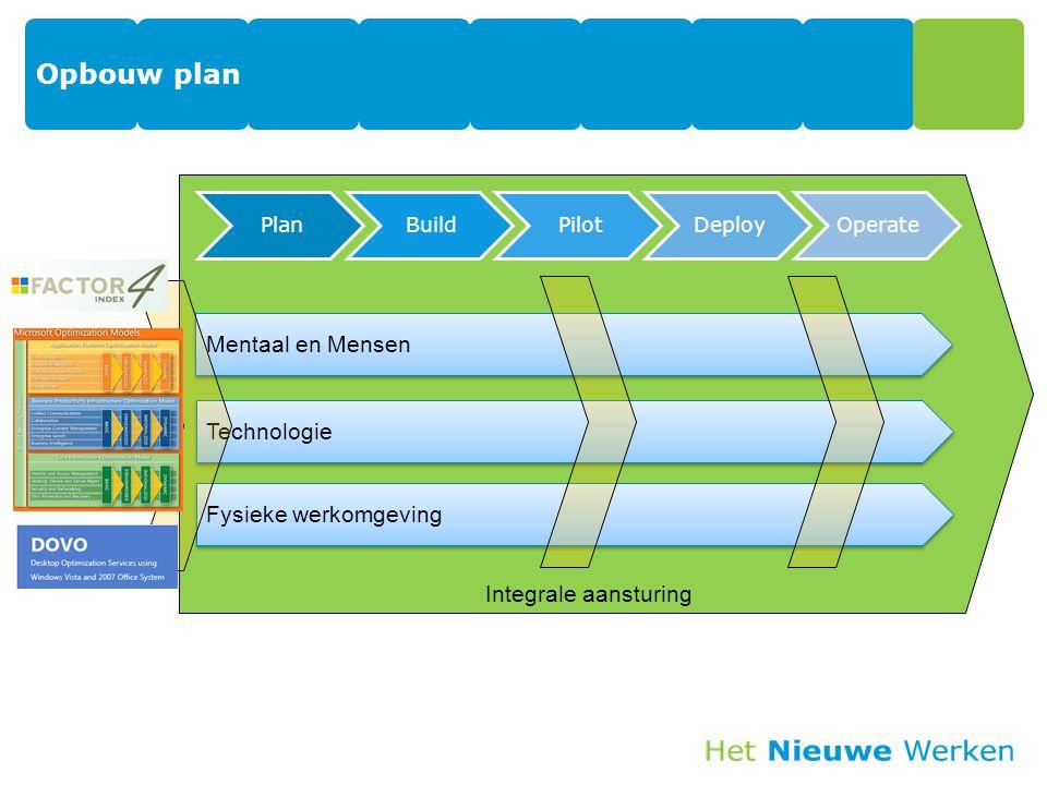 Opbouw plan Mentaal en Mensen Integrale aansturing Technologie