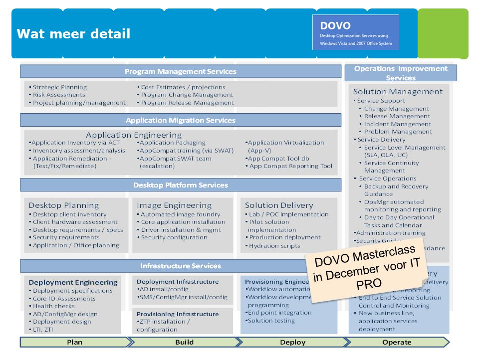 DOVO Masterclass in December voor IT PRO