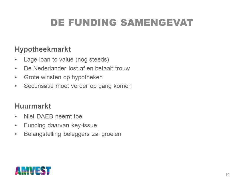 De funding samengevat Hypotheekmarkt Huurmarkt